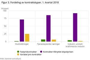 Fordeling av avtaletyper 1. kvartal 2018