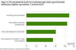 Strømpris etter avtaletype 1. kvartal 2018